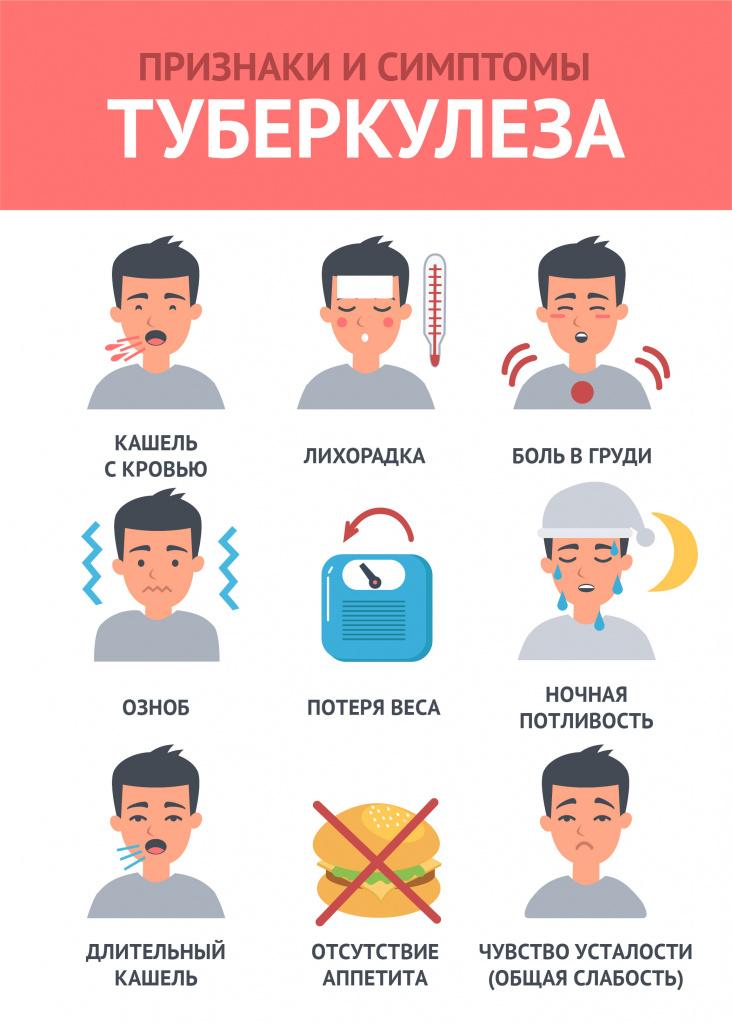 Признаки и симптомы туберкулеза.jpg